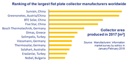 Solrico news the annual ranking of the worlds largest flat plate collector producers clearly shows the market dominance of chinese companies in 2017 gumiabroncs Images
